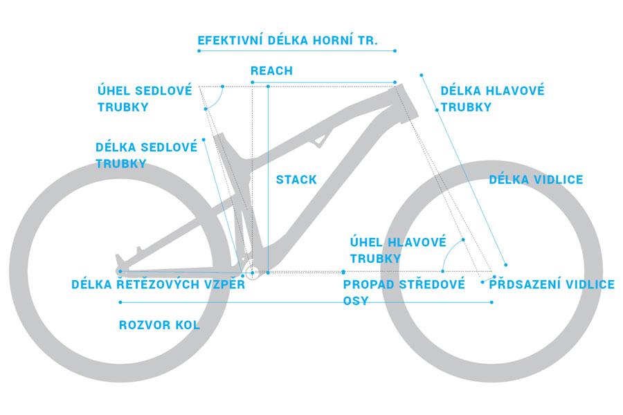 geometrie rm 2021